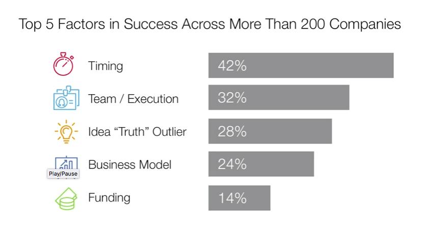 startup-facteurs-succes